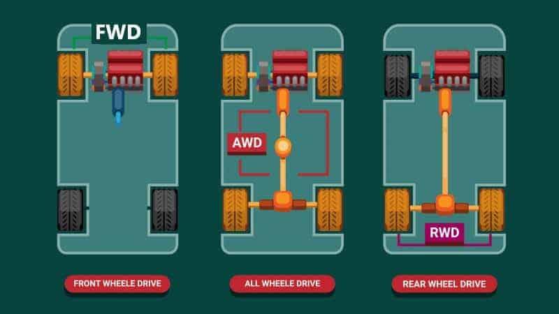 fwd vs awd