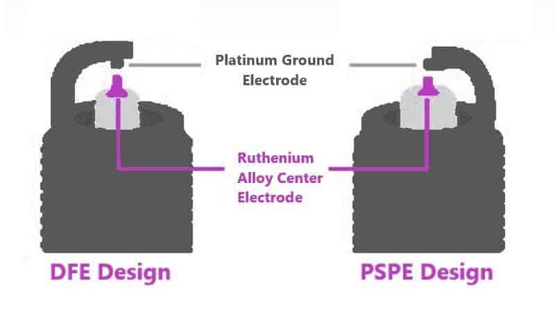 Ruthenium Spark Plugs Design